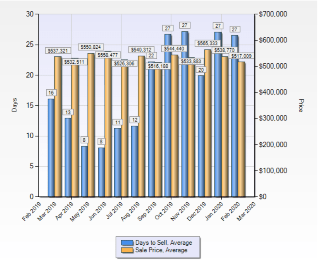 Statistics chart of how many days it takes townhomes to sell in Fairfax, and the average price.