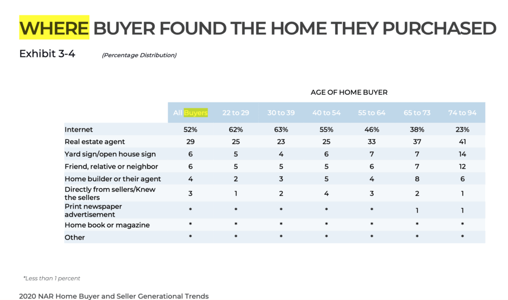 A chart showing where buyers find the home they eventually purchased.