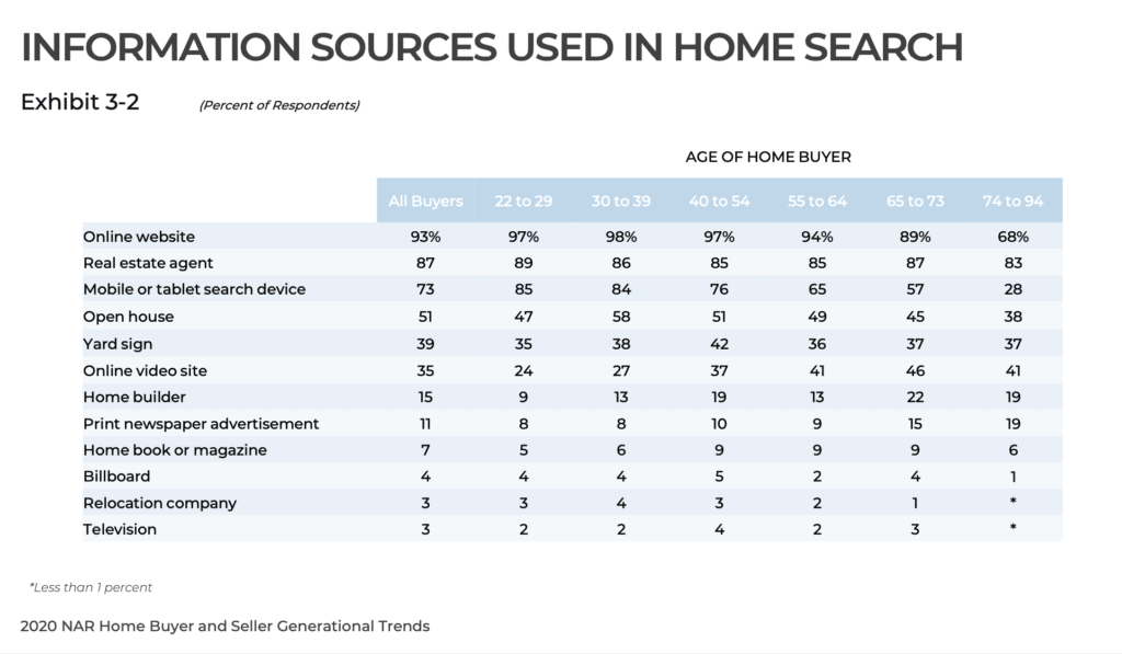 A graph showing what tools were used by buyers for a home search.