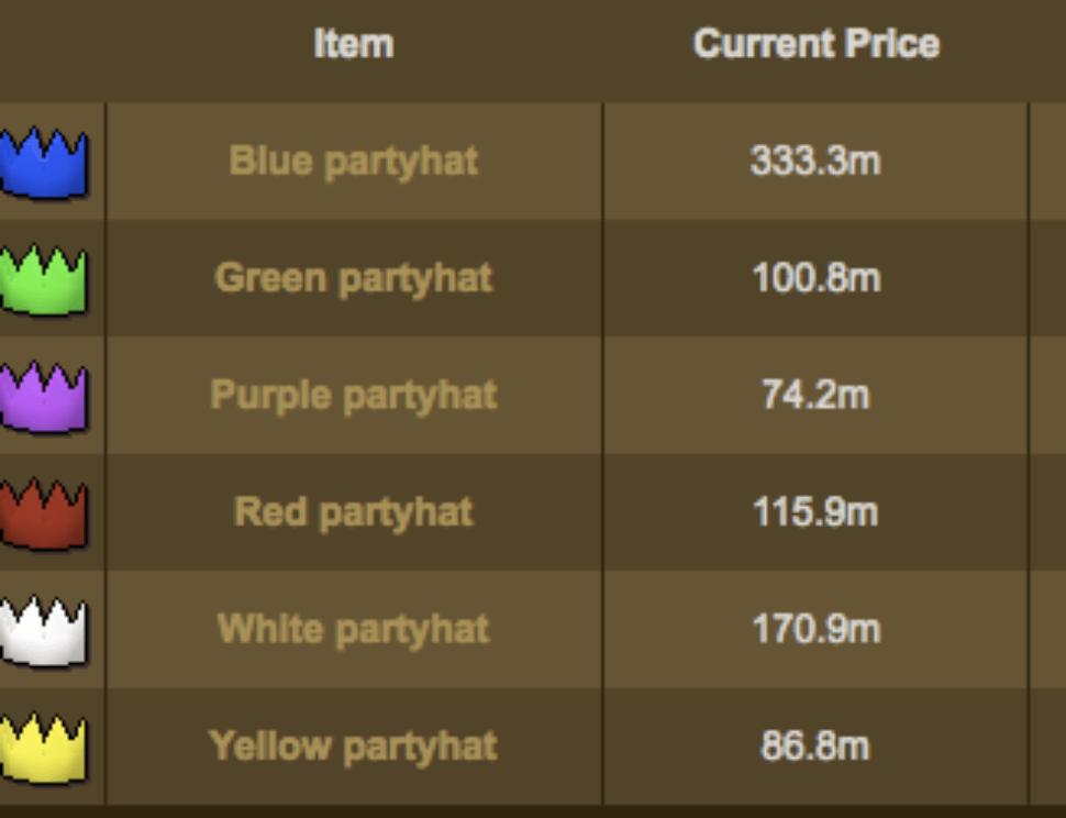 A chart of partyhat prices from a MMO game from way back in the day.