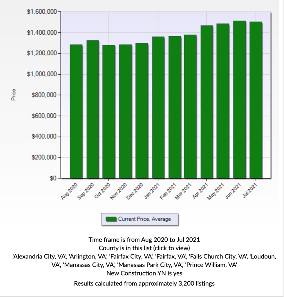 A graph showing an increase in asking price for new construction homes.